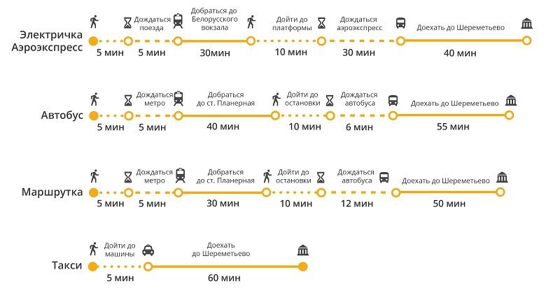 как доехать до аэропорта Шереметьево на метро